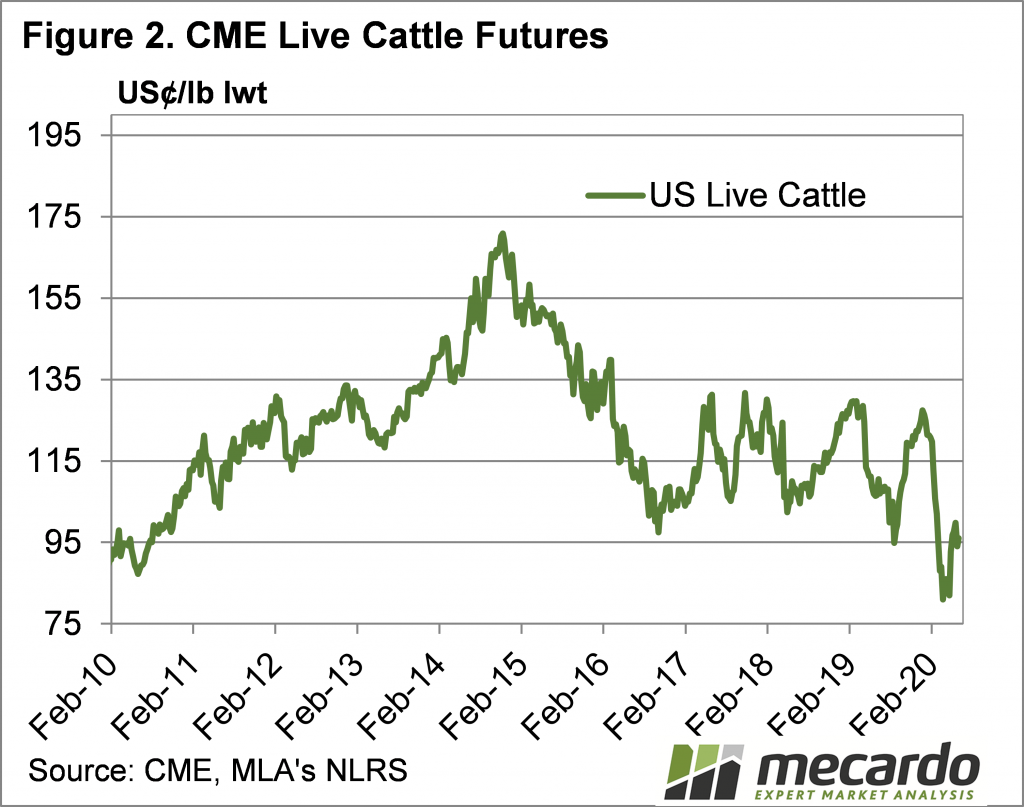 CME Live Cattle Futures Chart
