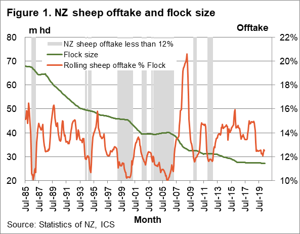 NZ sheep offtake and flock size chart