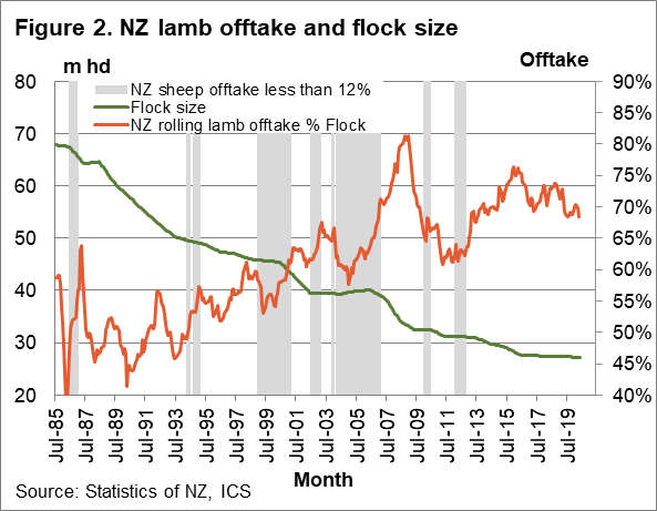 NZ lamb offtake and flock size chart