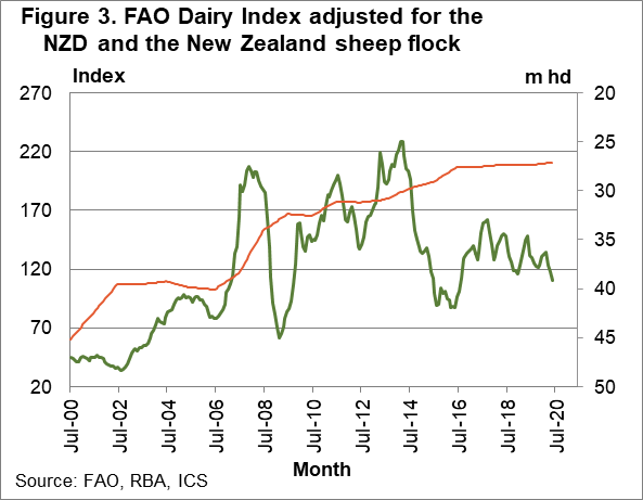 FAO Dairy Index adjusted for the NZD and the NZ sheep flock chart