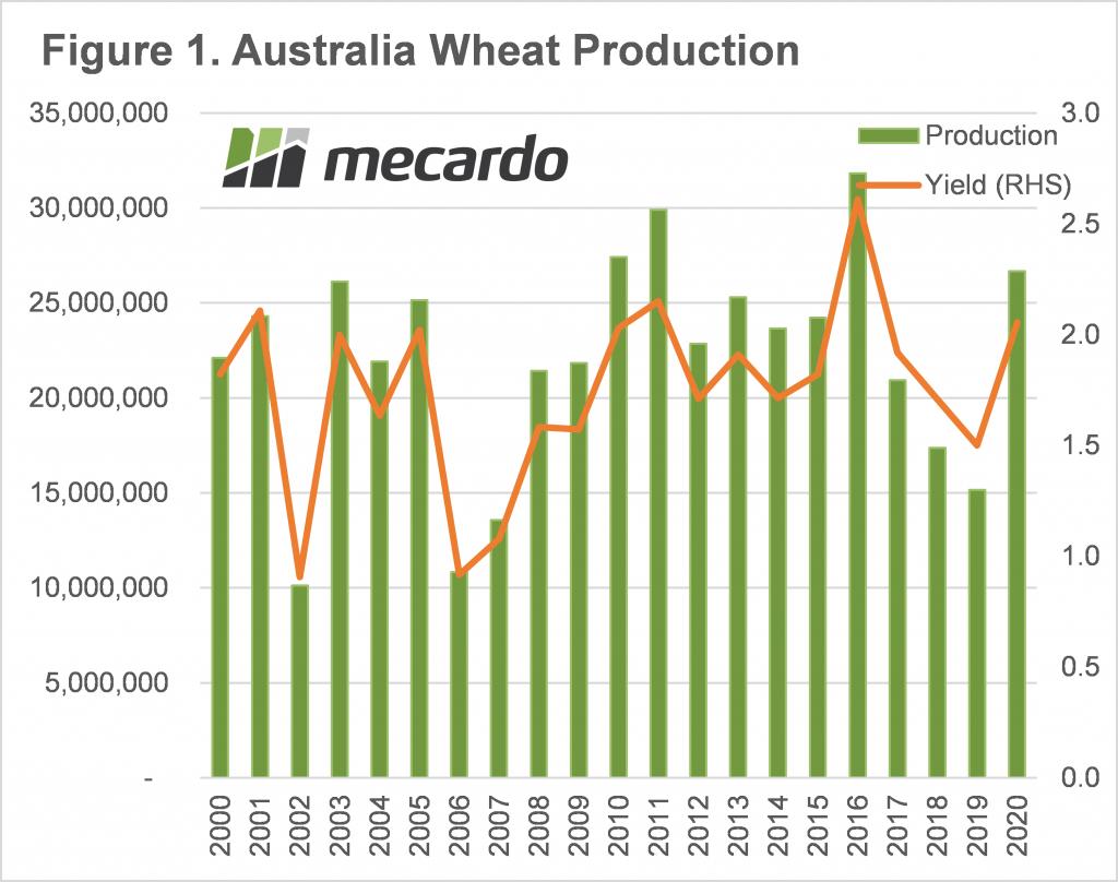 Australia Wheat Production Chart