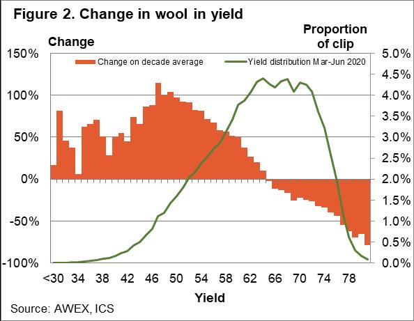 Change in wool yield chart