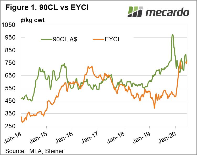90CL vs EYCI Chart