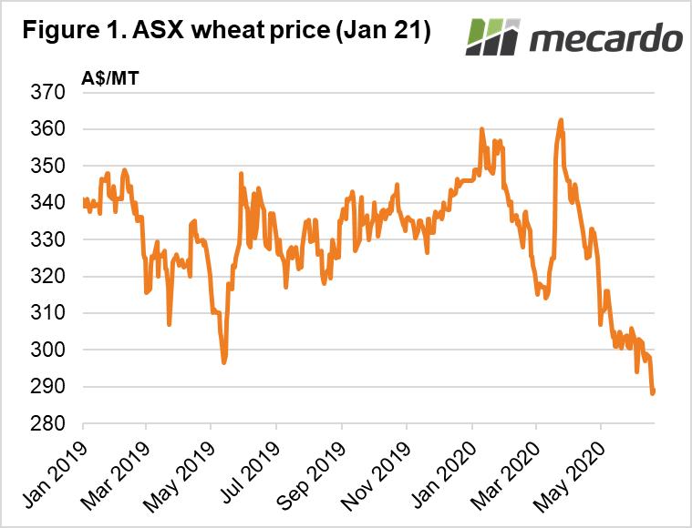 ASX wheat price Jan 21 chart