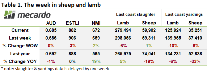 The week in sheep and lamb chart