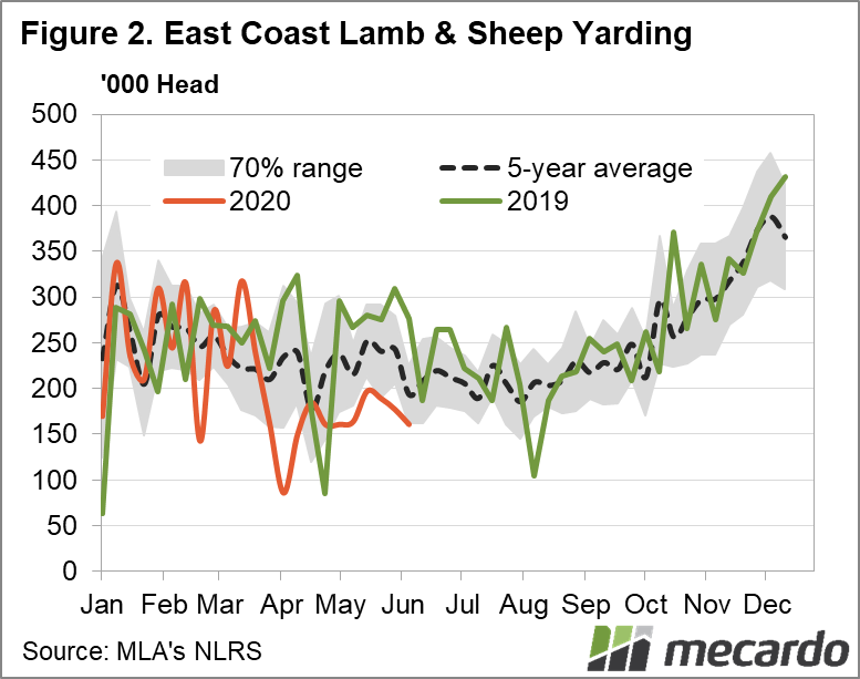 East Coast Lamb and sheep yardings chart