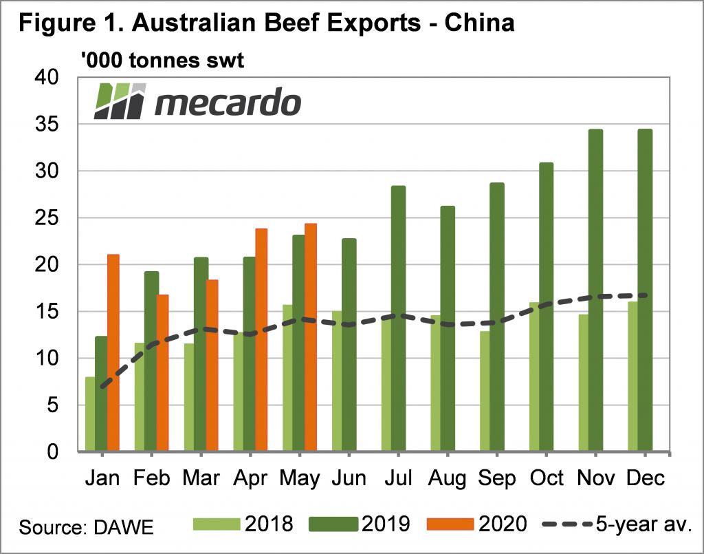 Australian Beef Exports China Chart