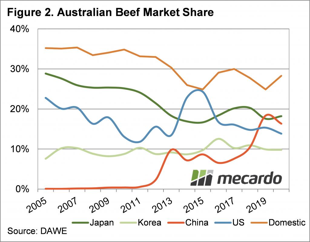 Australian Beef Market Share Chart