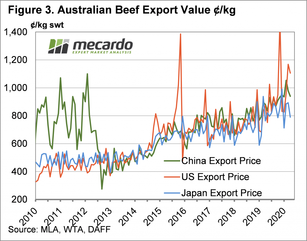 Australian Beef Export Value Chart