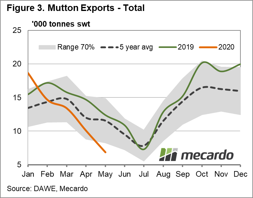 Mutton Exports Total Chart