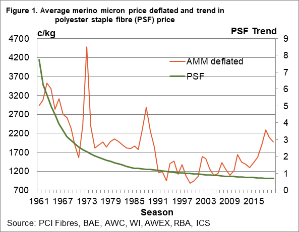 Average merino micron price deflated and trend in polyester staple fibre price chart