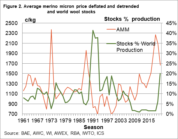 Average merino micron price deflated and detrended and world wool stocks chart