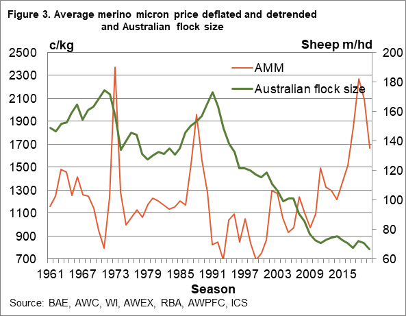 Average merino micron price deflated and detrended and Australian flock size chart
