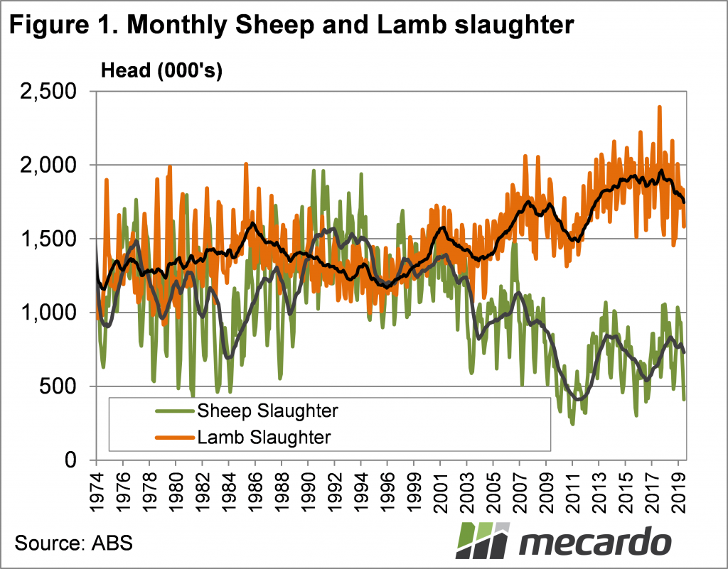 Monthly Sheep and Lamb Slaughter Chart