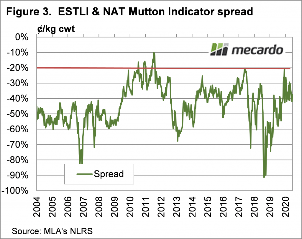 ESTLI & NAT Mutton Indicator Spread Chart