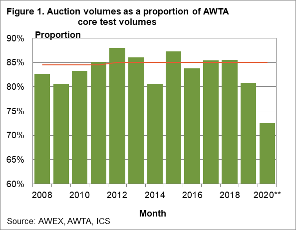 Auction volumes as a proportion of AWTA core test volumes chart