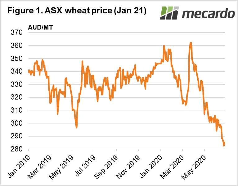 ASX wheat price