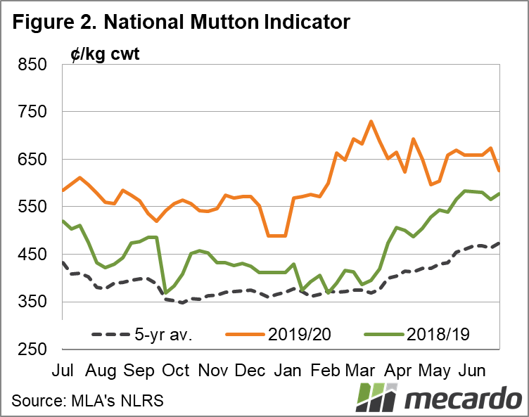 National Mutton Indicator Chart