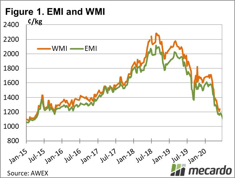 EMI and WMI chart