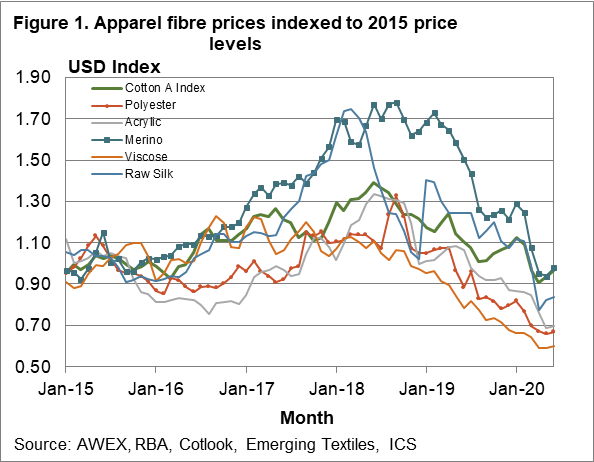 Apparel fibre prices indexed to 2015 price levels