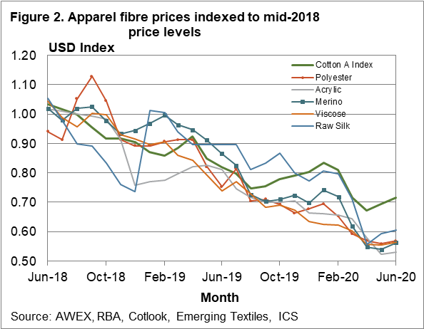 Apparel fibre prices indexed to mid-2018 price levels