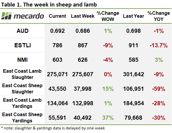 The week in sheep table