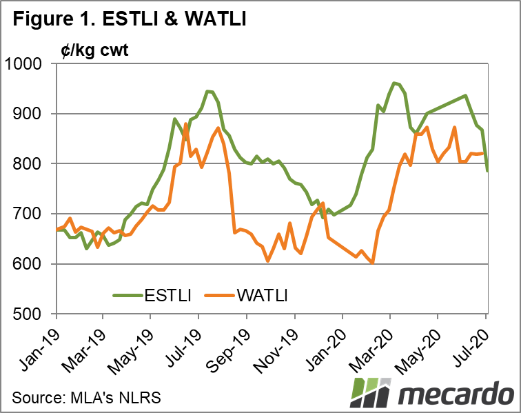 ESTLI & WATLI chart