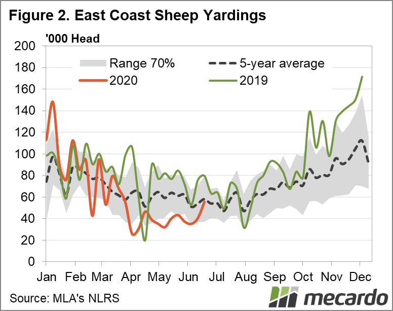 East Coast Sheep Yardings Chart