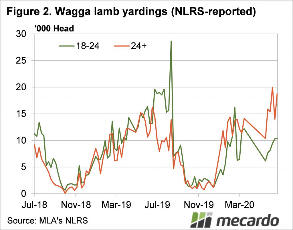 Wagga lamb yardings chart