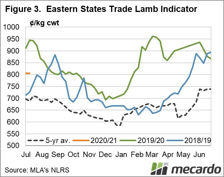 Eastern States Trade Lamb Indicator Chart