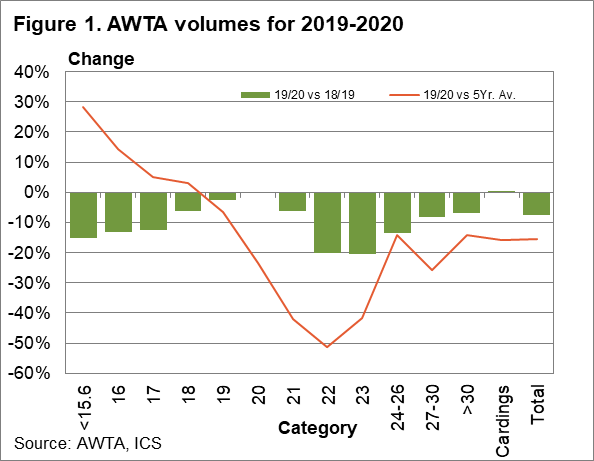 AWTA volumes for 2019-2020 chart