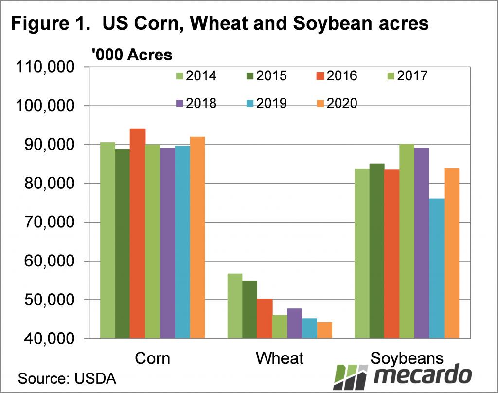US Corn, Wheat and Soybean acreage