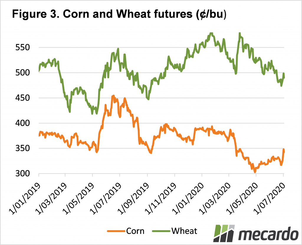 Corn and wheat futures