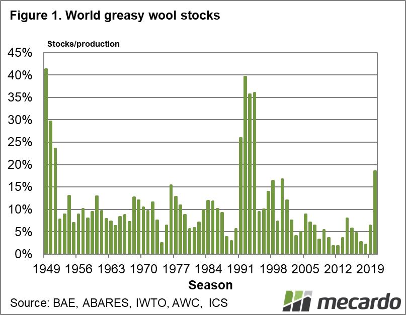 World greasy wool stocks