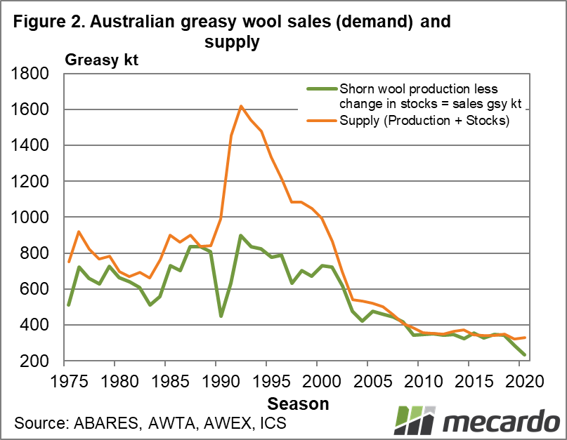 Australian greasy wool sales and supply