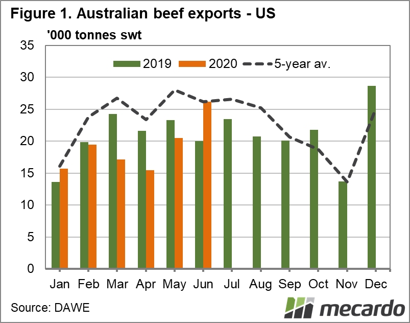 Australian beef exports US chart