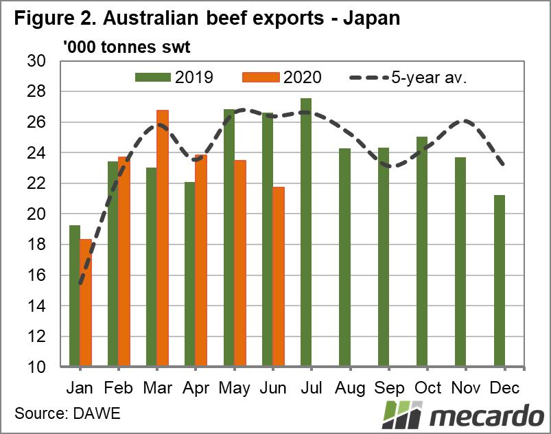 Australian Beef Exports Japan Chart