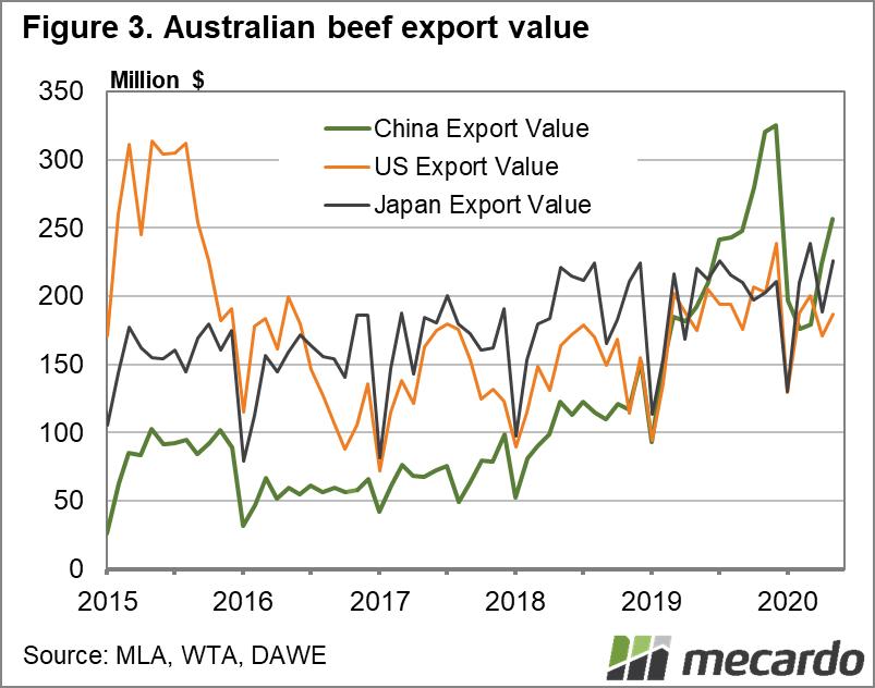 Australian Beef Export Value Chart