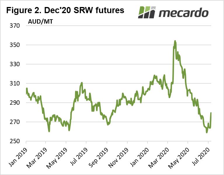 Dec 20 SRW futures chart