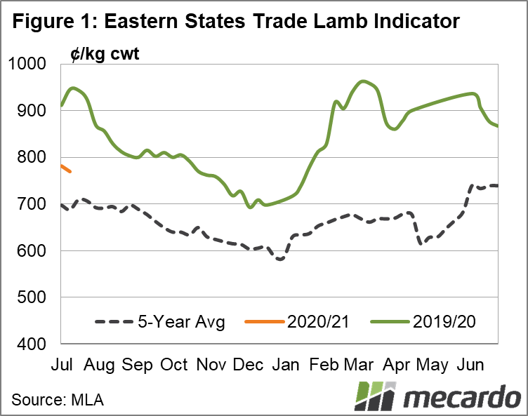 Eastern States Trade Lamb Indicator Chart