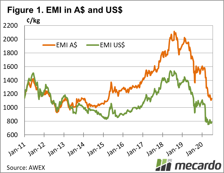 EMI in A$ and US$ chart