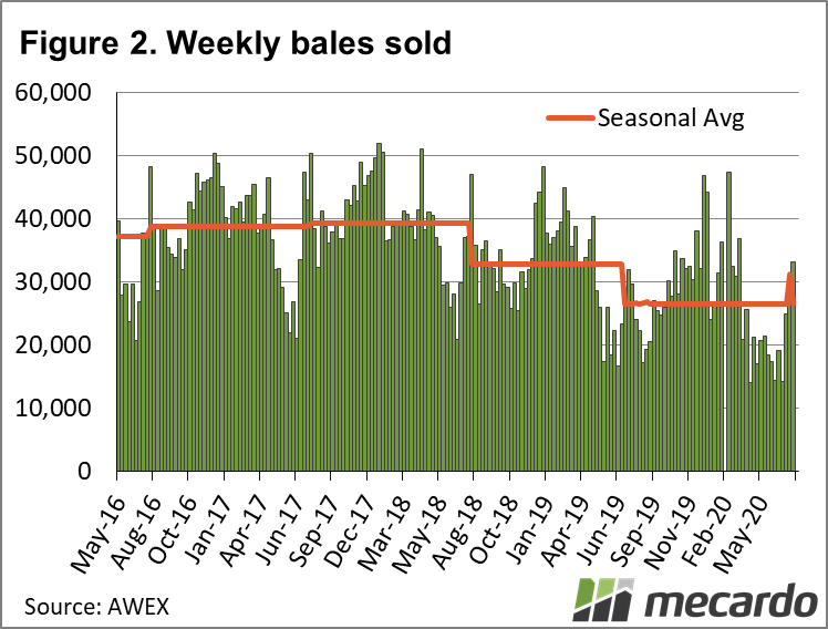 Weekly bales sold chart