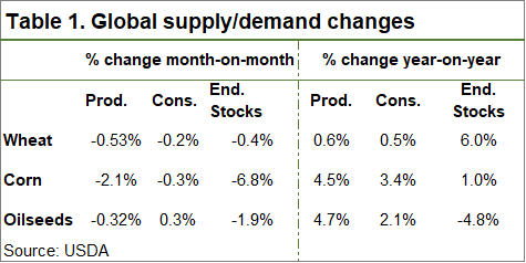 Global supply/demand changes table