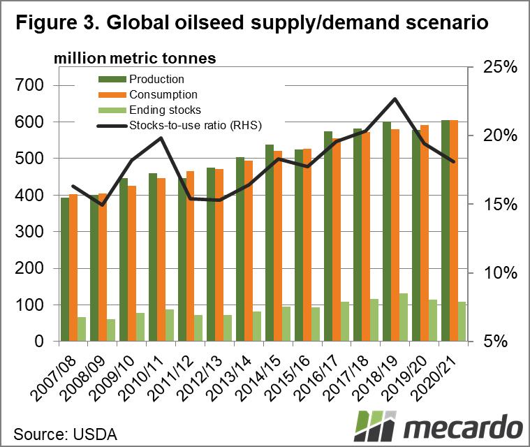Global oilseed supply/demand scenario chart