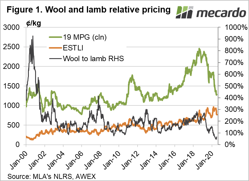 Wool and lamb relative pricing chart