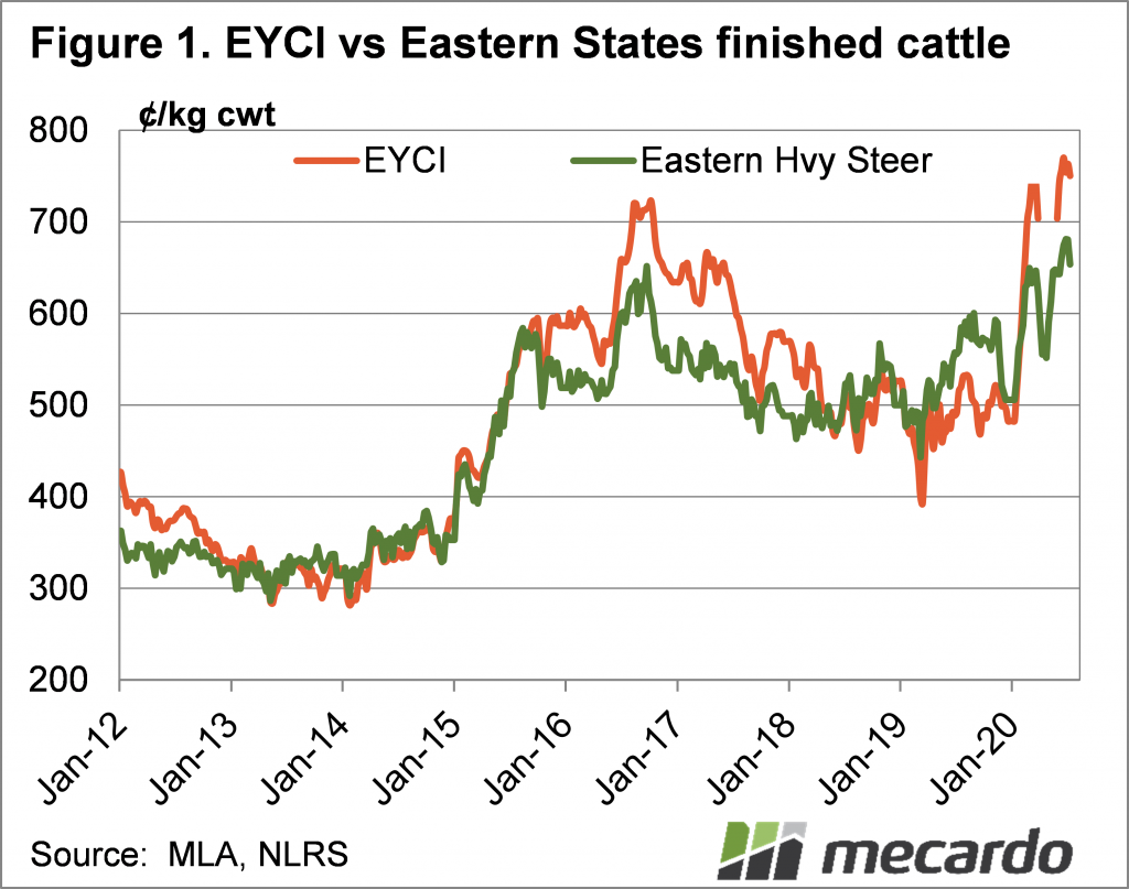 Figure 1 EYCI and finished cattle