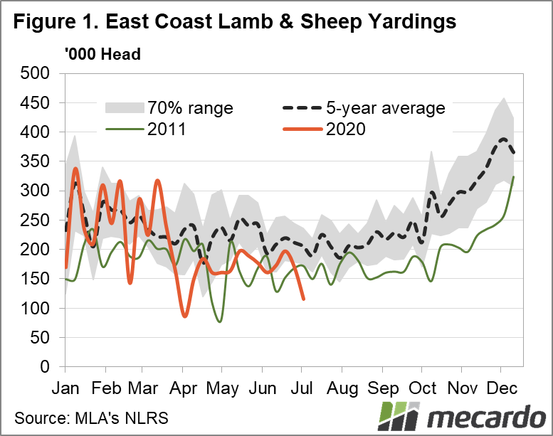 East coast lamb & sheep yardings chart