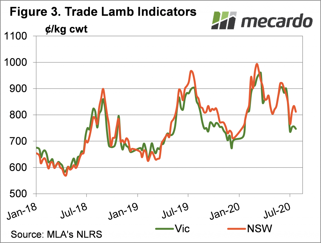 Trade Lamb Indicators Chart