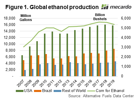 Global ethanol production chart