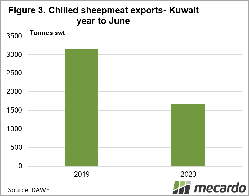 Chilled sheepmeat exports - Kuwait year to June